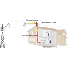 Усилители сотового сигнала. Как усилить 3g сигнал?